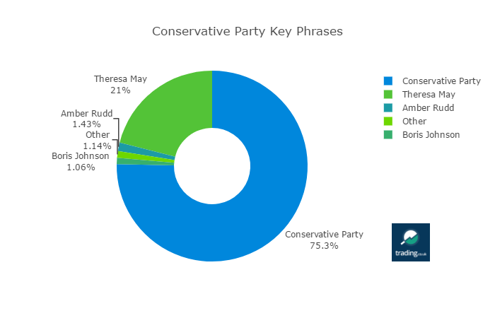 Conservative Party Mentions by Key Phrase
